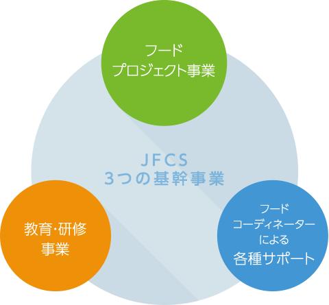 jfcs_3_business
